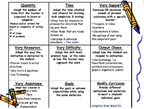 Differentiation Chart