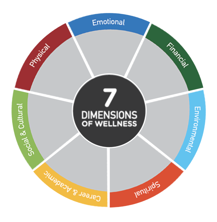 7 Dimensions of Wellness wheel