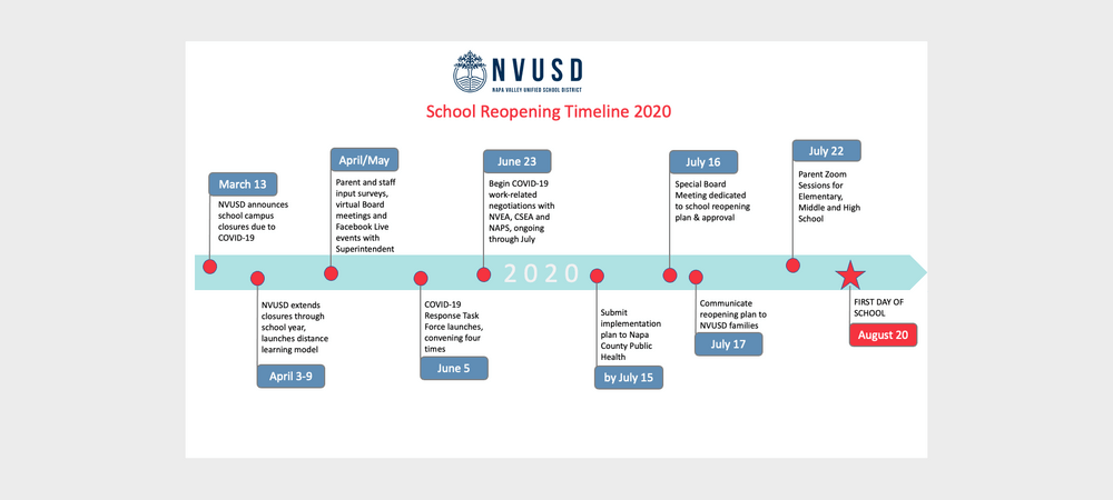 reopening timeline